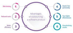 Outsource Web Design Development